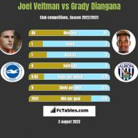 Joel Veltman vs Grady Diangana h2h player stats