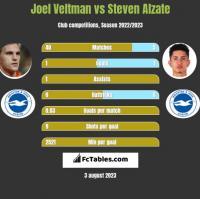 Joel Veltman vs Steven Alzate h2h player stats