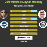 Joel Veltman vs Jayson Molumby h2h player stats