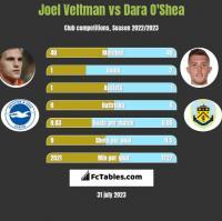 Joel Veltman vs Dara O'Shea h2h player stats