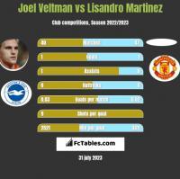 Joel Veltman vs Lisandro Martinez h2h player stats