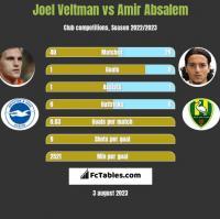 Joel Veltman vs Amir Absalem h2h player stats
