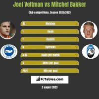 Joel Veltman vs Mitchel Bakker h2h player stats