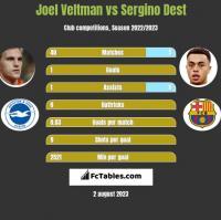 Joel Veltman vs Sergino Dest h2h player stats