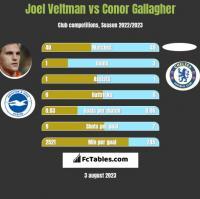 Joel Veltman vs Conor Gallagher h2h player stats