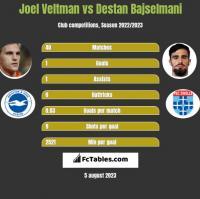 Joel Veltman vs Destan Bajselmani h2h player stats