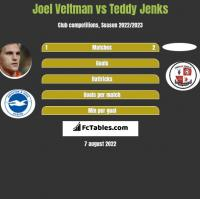 Joel Veltman vs Teddy Jenks h2h player stats