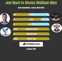 Joel Ward vs Ainsley Maitland-Niles h2h player stats