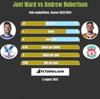 Joel Ward vs Andrew Robertson h2h player stats