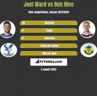 Joel Ward vs Ben Mee h2h player stats