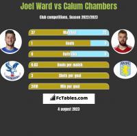 Joel Ward vs Calum Chambers h2h player stats