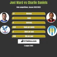 Joel Ward vs Charlie Daniels h2h player stats