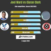 Joel Ward vs Ciaran Clark h2h player stats