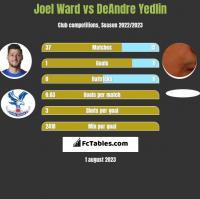 Joel Ward vs DeAndre Yedlin h2h player stats