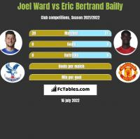 Joel Ward vs Eric Bertrand Bailly h2h player stats