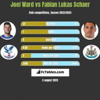 Joel Ward vs Fabian Lukas Schaer h2h player stats