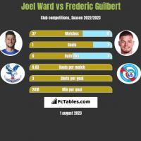 Joel Ward vs Frederic Guilbert h2h player stats