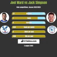 Joel Ward vs Jack Simpson h2h player stats