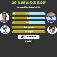 Joel Ward vs Jack Stacey h2h player stats