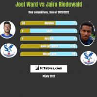 Joel Ward vs Jairo Riedewald h2h player stats