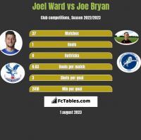 Joel Ward vs Joe Bryan h2h player stats