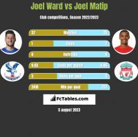 Joel Ward vs Joel Matip h2h player stats