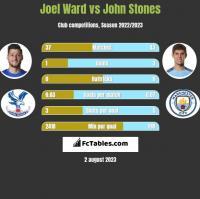 Joel Ward vs John Stones h2h player stats