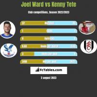 Joel Ward vs Kenny Tete h2h player stats