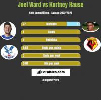 Joel Ward vs Kortney Hause h2h player stats