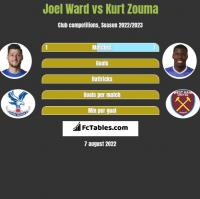 Joel Ward vs Kurt Zouma h2h player stats