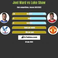 Joel Ward vs Luke Shaw h2h player stats