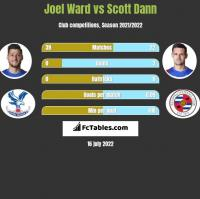 Joel Ward vs Scott Dann h2h player stats