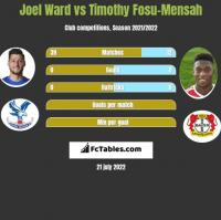 Joel Ward vs Timothy Fosu-Mensah h2h player stats