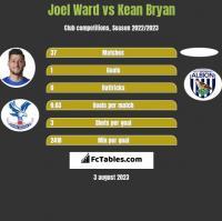 Joel Ward vs Kean Bryan h2h player stats