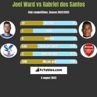 Joel Ward vs Gabriel dos Santos h2h player stats