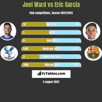 Joel Ward vs Eric Garcia h2h player stats