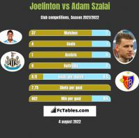 Joelinton vs Adam Szalai h2h player stats
