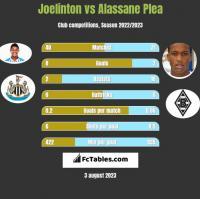 Joelinton vs Alassane Plea h2h player stats