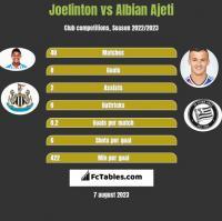 Joelinton vs Albian Ajeti h2h player stats