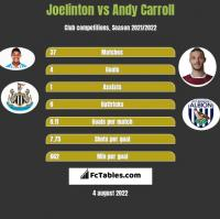 Joelinton vs Andy Carroll h2h player stats