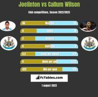 Joelinton vs Callum Wilson h2h player stats