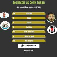 Joelinton vs Cenk Tosun h2h player stats