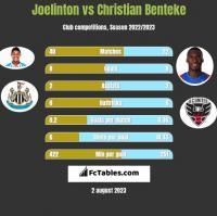 Joelinton vs Christian Benteke h2h player stats