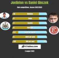 Joelinton vs Daniel Ginczek h2h player stats