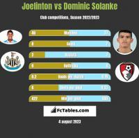 Joelinton vs Dominic Solanke h2h player stats