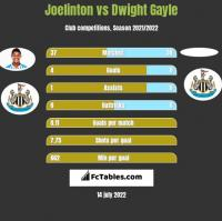 Joelinton vs Dwight Gayle h2h player stats