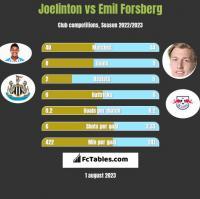 Joelinton vs Emil Forsberg h2h player stats
