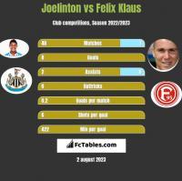 Joelinton vs Felix Klaus h2h player stats