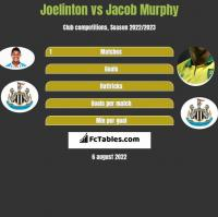 Joelinton vs Jacob Murphy h2h player stats