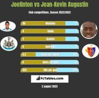 Joelinton vs Jean-Kevin Augustin h2h player stats